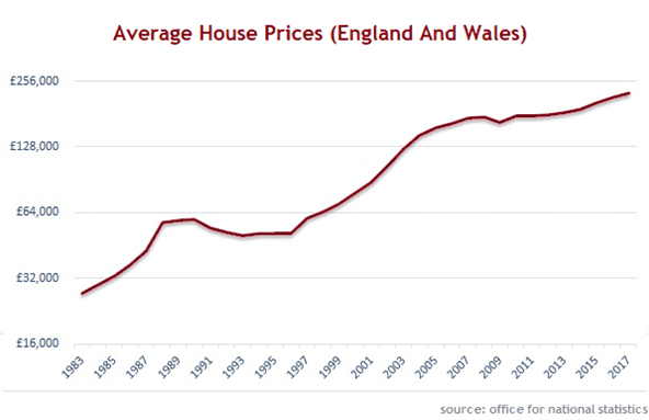 average house prices