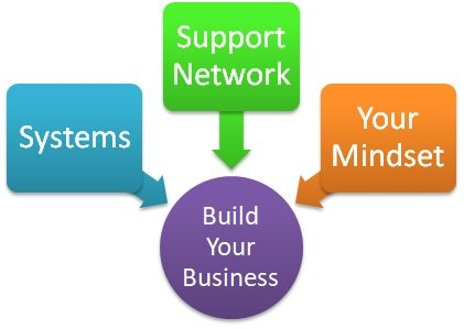 build-business