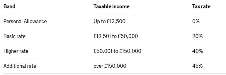 income-tax-rates