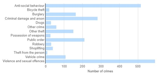 crime numbers